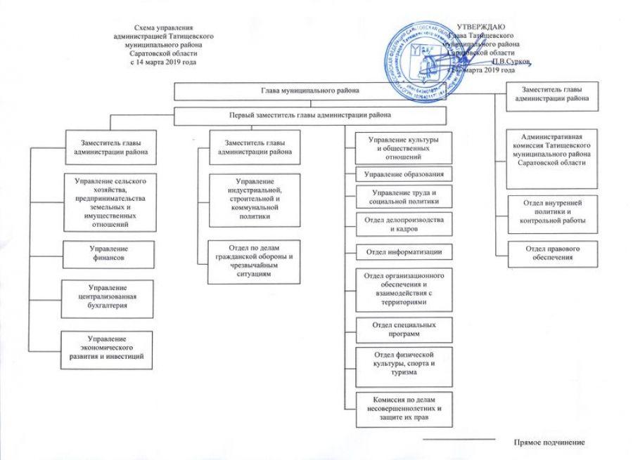 Утверждена новая редакция структуры администрации Татищевского муниципального района